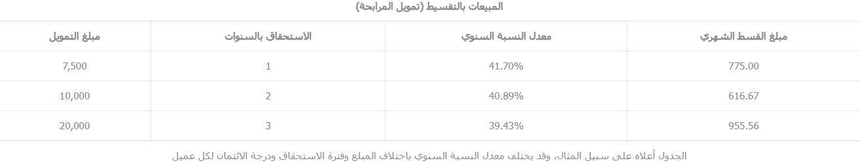 اسعار المنتجات التمويلية في Tasheel Finance المبيعات